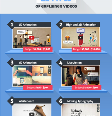 Team Script shares why your brand needs an explainer video