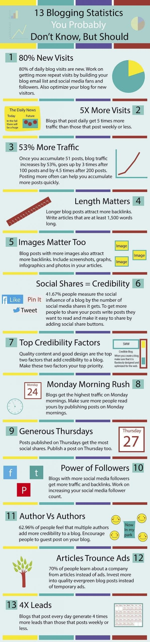 blogging statistics which are important for blog