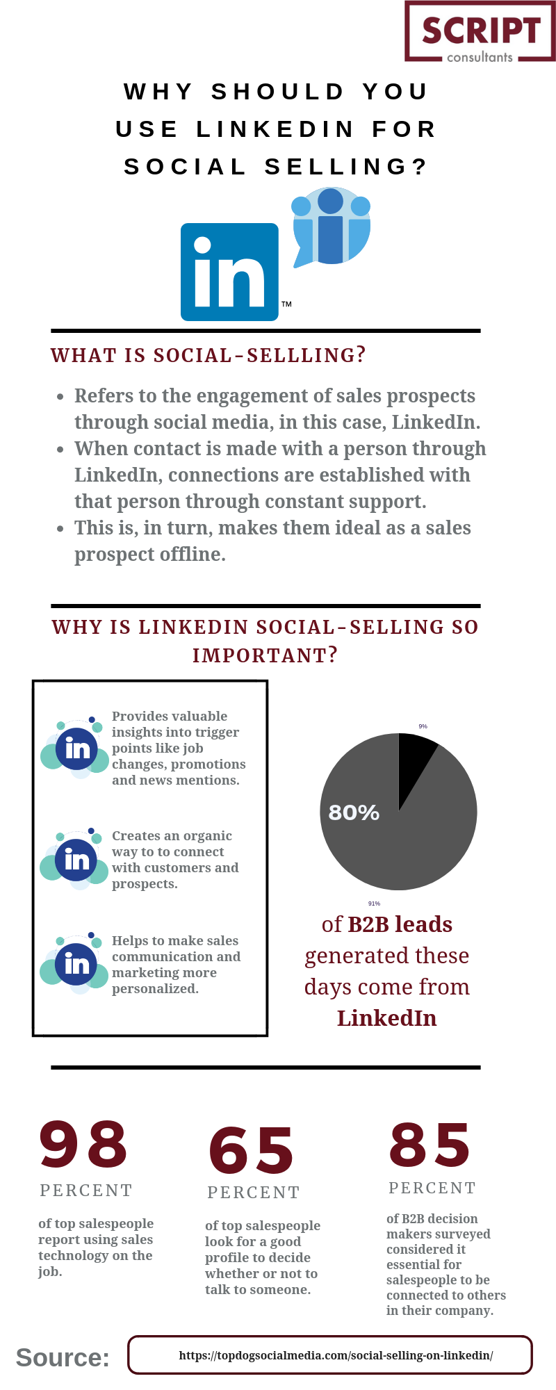Why is LinkedIn Social-Selling So Important?