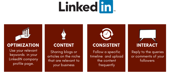 Double Your Sales Organically with Content Marketing on LinkedIn