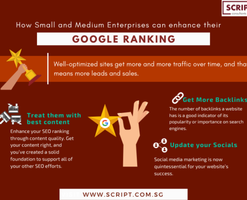How to improve Google Ranking