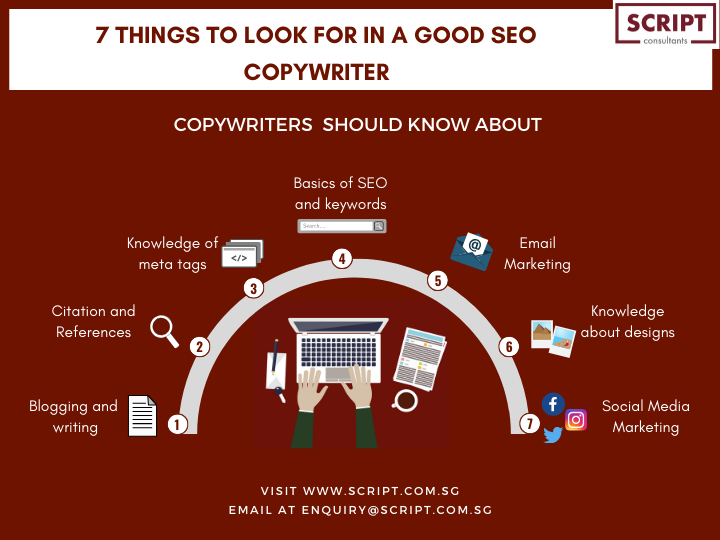 Skills Every Copywriter Should Have