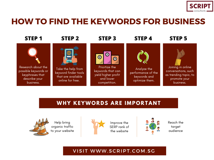 How to Find the Keywords for business