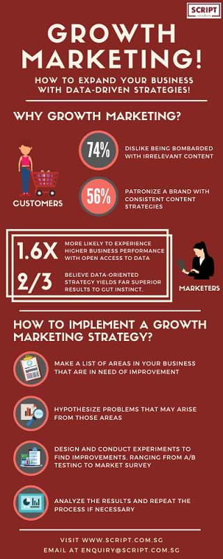 Growth Marketing - Infographic