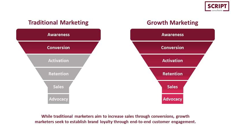 What is Growth Marketing