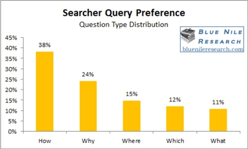 Searcher Query Preference